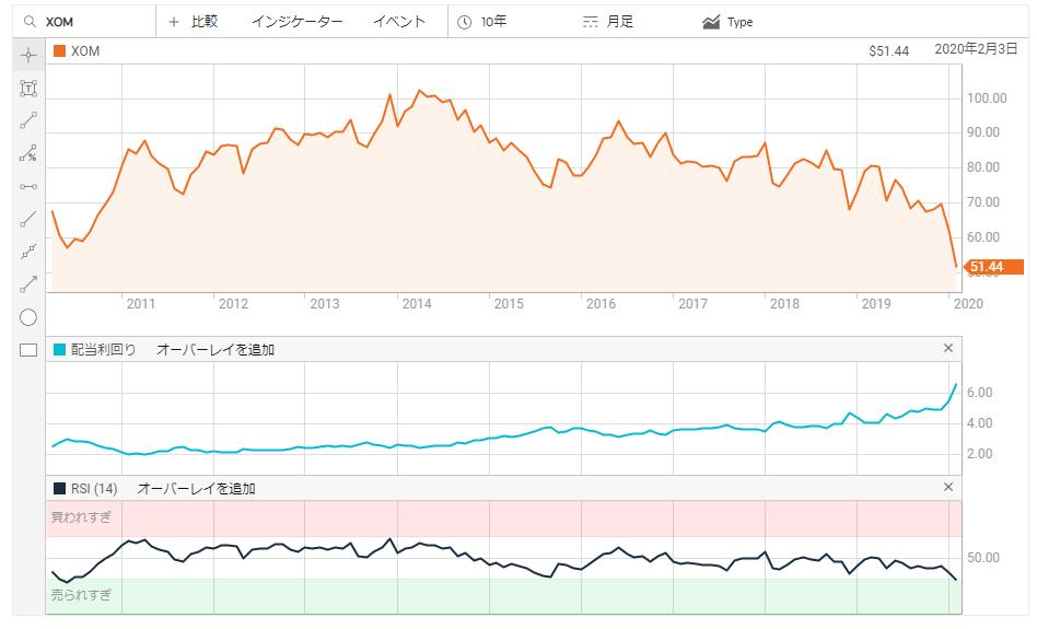 XOM株価