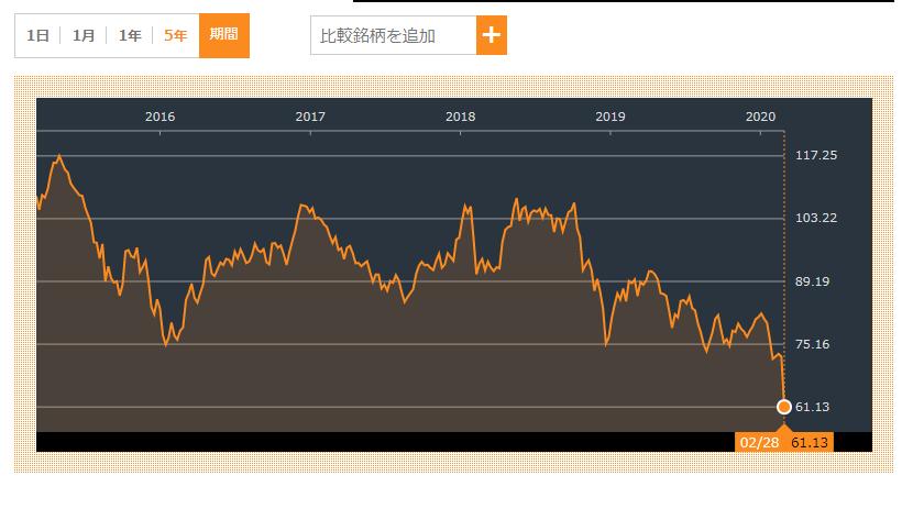 VDE株価