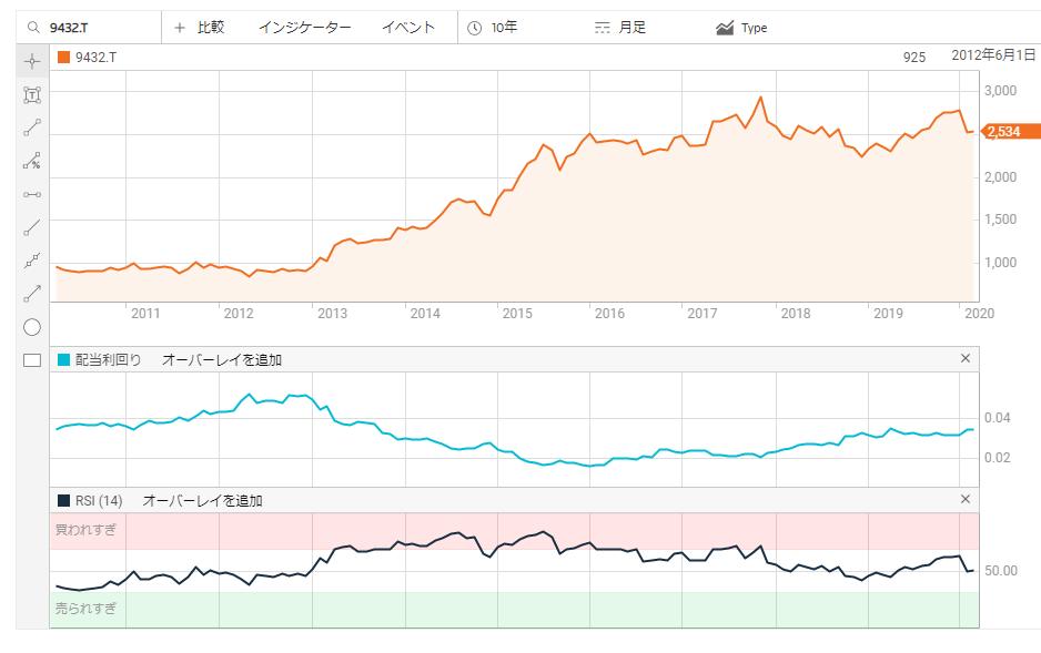 NTT株価,チャート