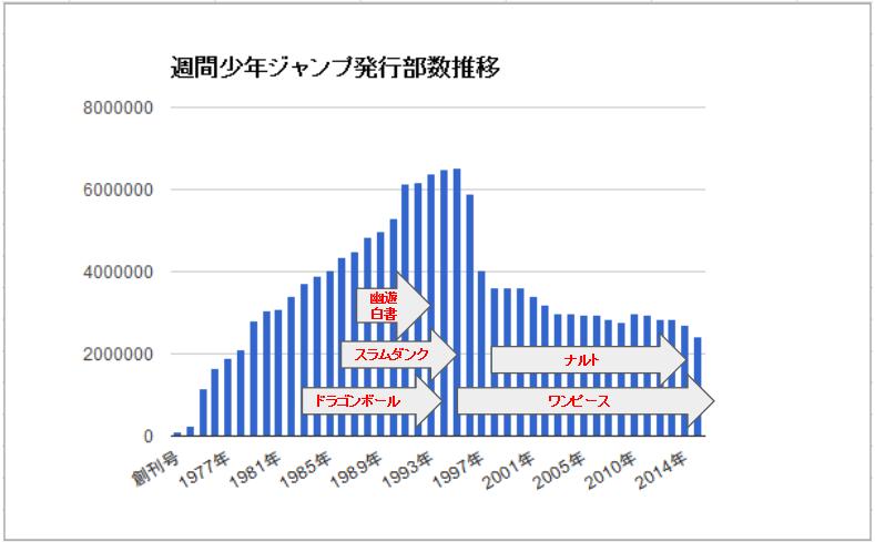 週刊少年ジャンプの発行部数推移