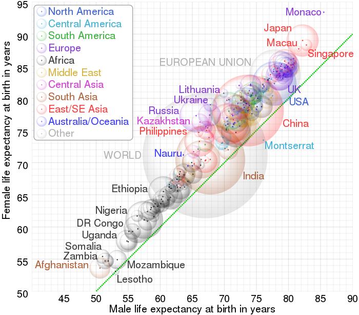 平均寿命グラフ