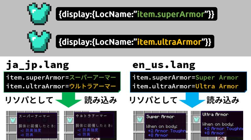 LocNameの仕組み