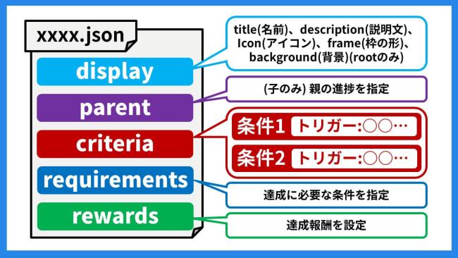 jsonの構造
