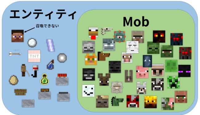 エンティティとMobの関係