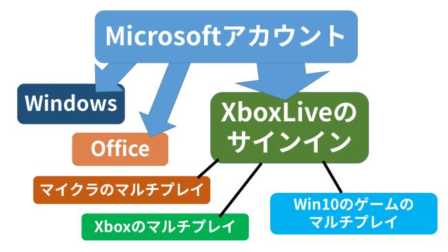 Microsoftアカウントについて