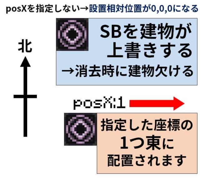 posX:1を指定するわけ