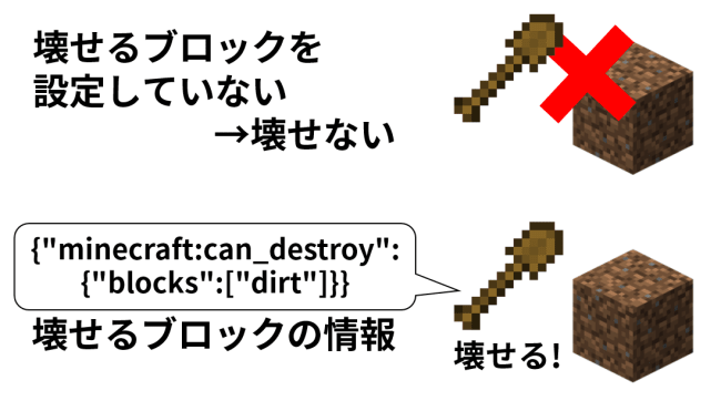 can_destroyの仕組み