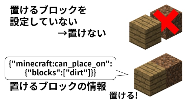 can_place_onの仕組み