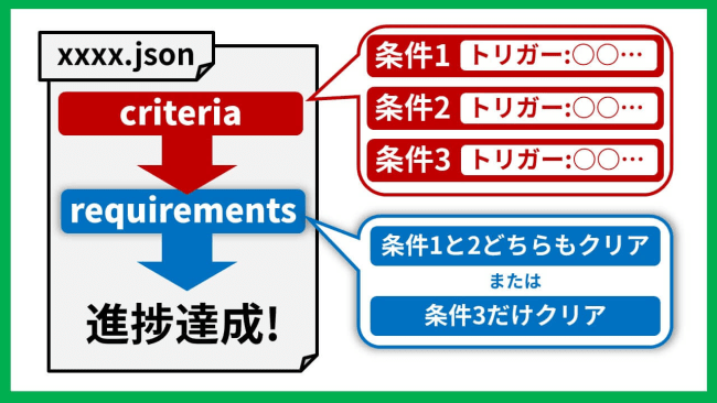 requirementsとは