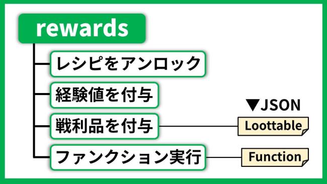 rewardsの種類