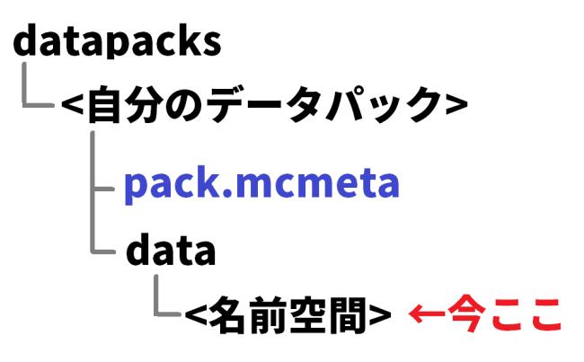 データパックの名前空間
