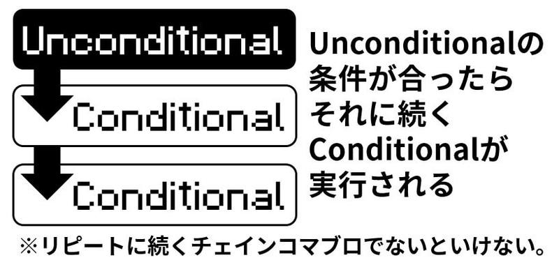 Unconditional(無条件)とConditional(条件付き)の関係