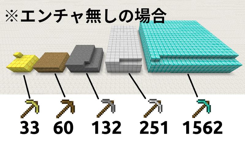 ツルハシで壊せるブロックの数