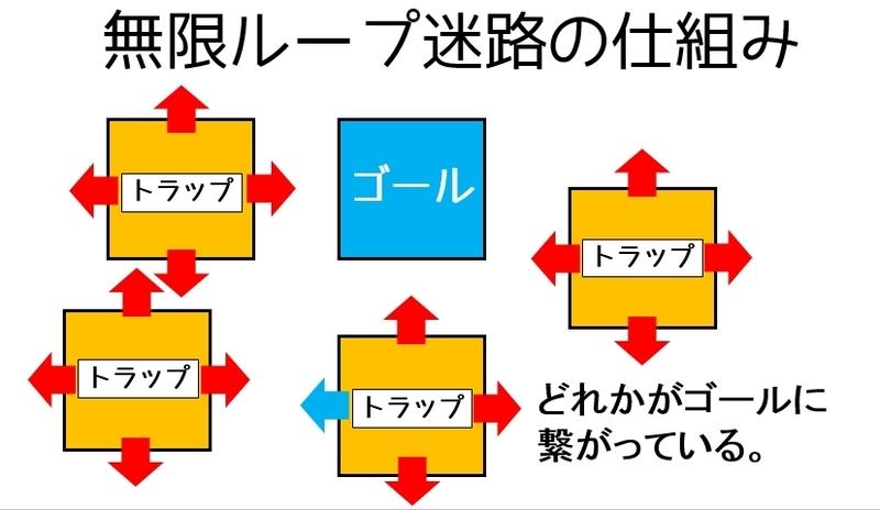 無限ループ迷路の仕組み