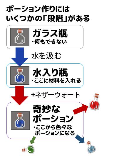 スプラッシュ 作り方 マイクラ ポーション