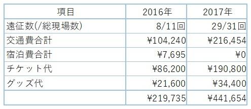 f:id:sat2-juni:20171230012737j:plain