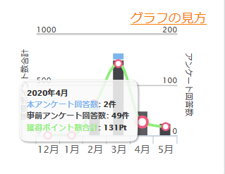 2020年4月の獲得ポイント 131P