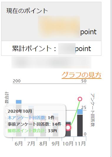 2020年10月の獲得ポイント 33P