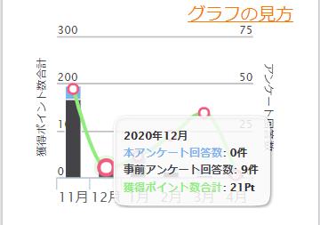 2020年12月の獲得ポイント 21P