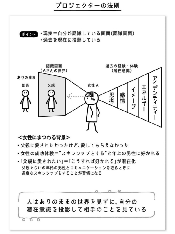 プロジェクターの法則