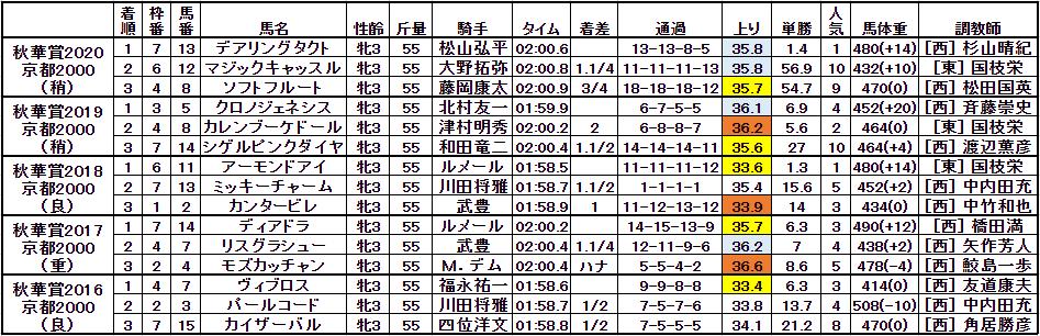f:id:satoro_0721:20211012103640p:plain