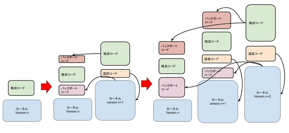 f:id:satoru_takeuchi:20200329054413j:plain