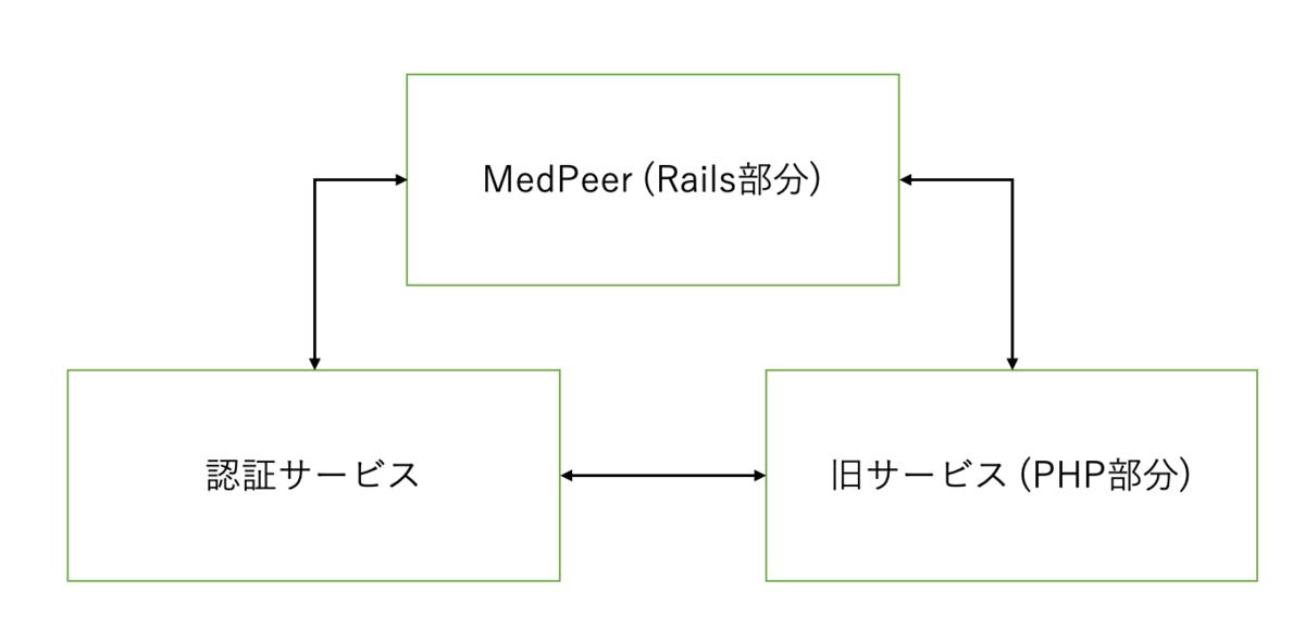 f:id:satoshitakumi:20191028124949p:plain