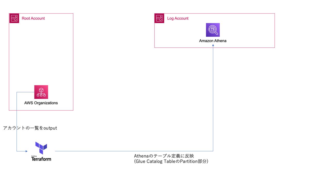 f:id:satoshitakumi:20210915154734p:plain