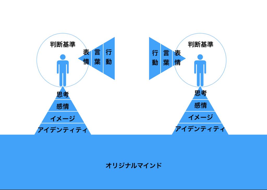 f:id:satouhiroyuki721721:20181008163055p:plain