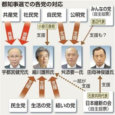 政党政治のたそがれ - 軍事評論...