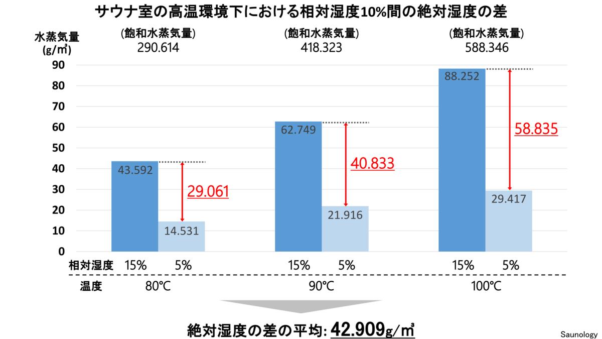 サウナ室の高温環境下における絶対湿度の差