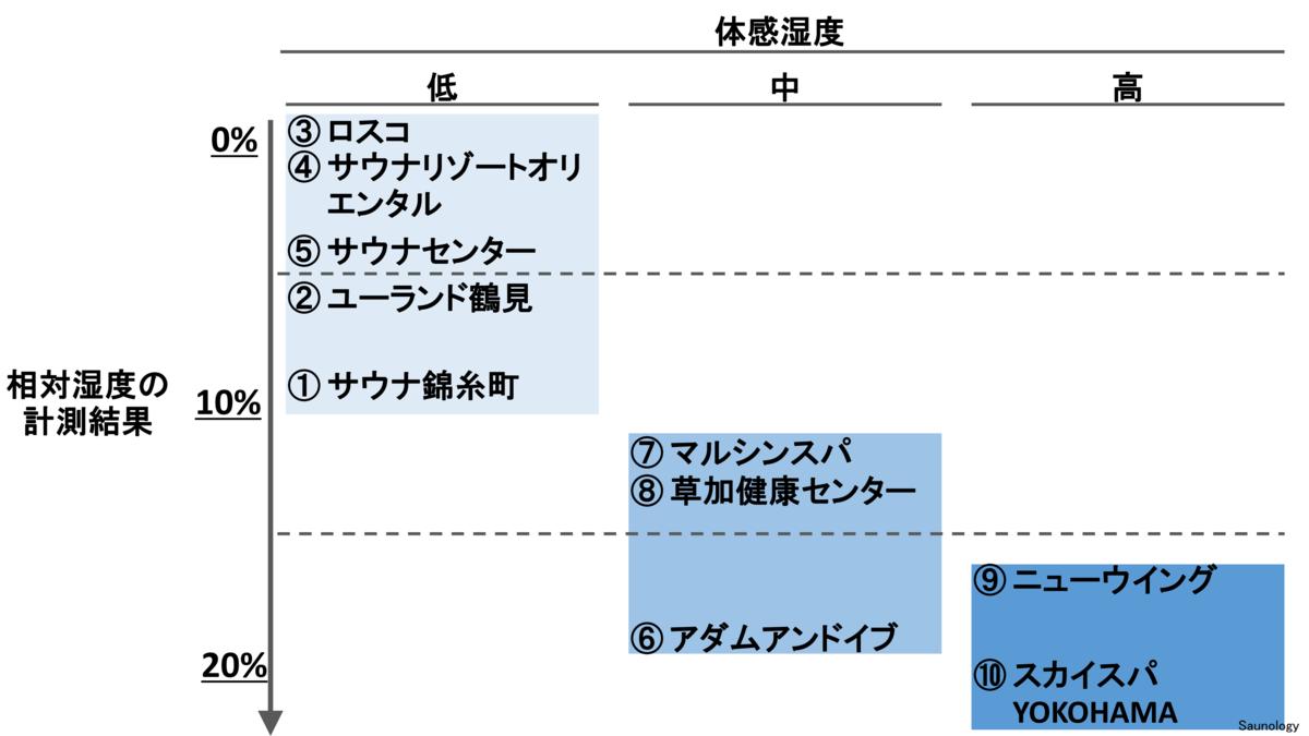 男性サウナの相対湿度の計測結果のマッピング