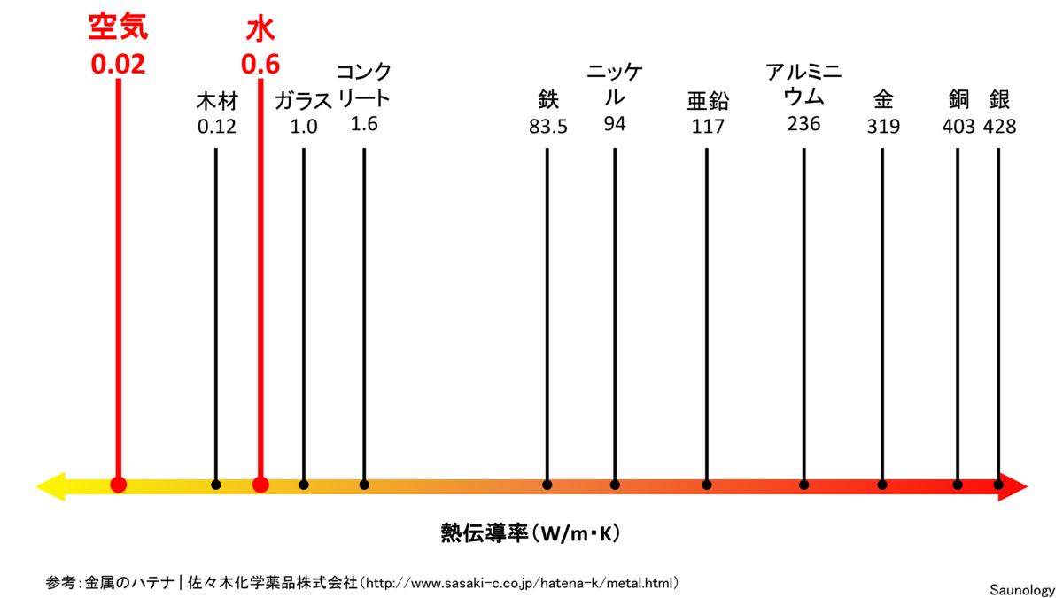 サウナの熱伝導率