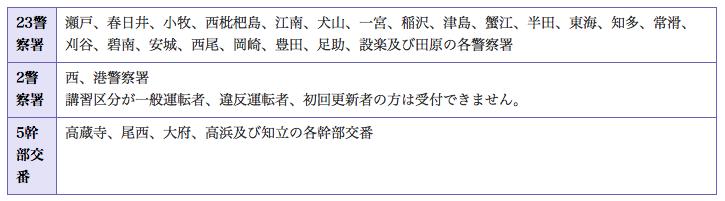 津島 警察 署 免許 更新