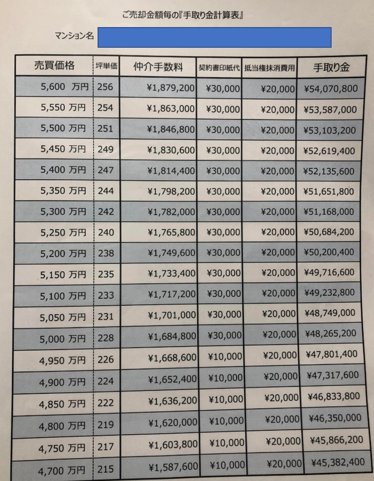 マンションを売却した時の手取り金の一覧表