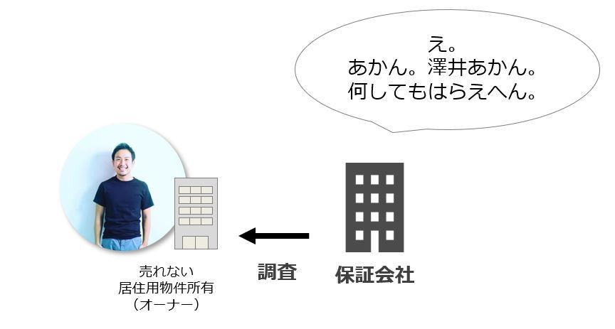 保証会社が物件オーナーの支払い能力を確認する図