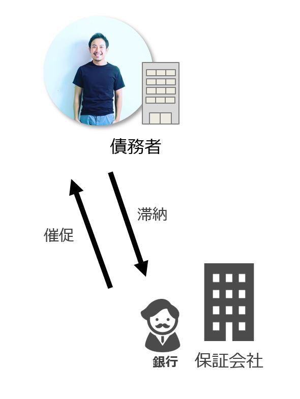 銀行と物件オーナーの関係を示した図