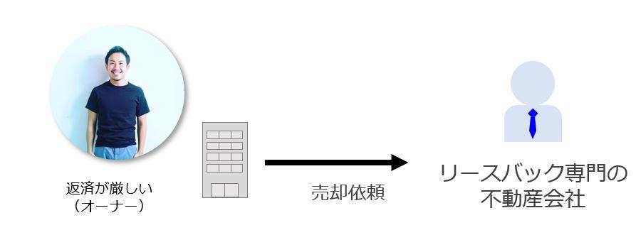 リースバック専門の不動産会社に売却依頼をする図