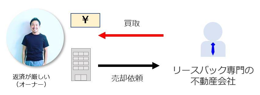リースバック専門の不動産会社が買い取ってくれることを表した図