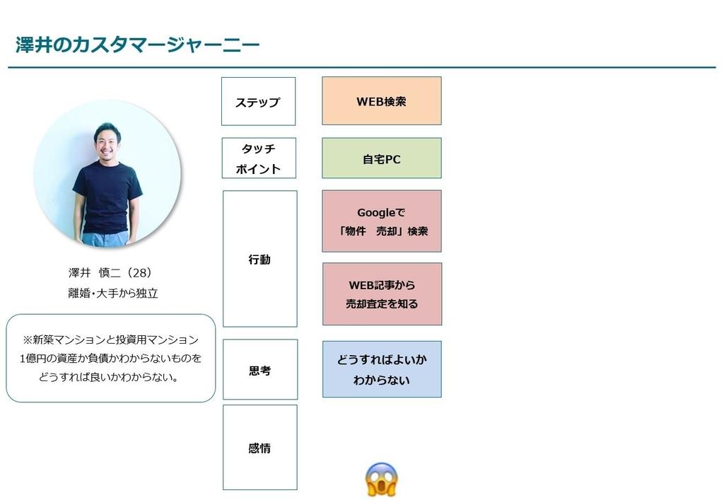 澤井のカスタマージャーニーマップの途中の図