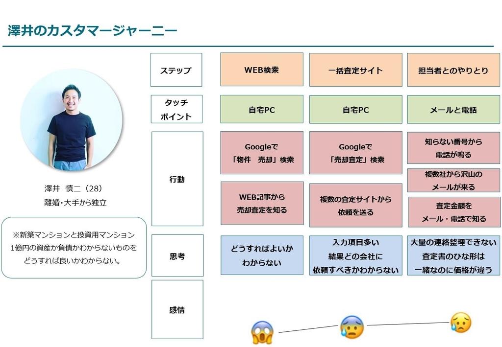 澤井のカスタマージャーニーマップの完成図