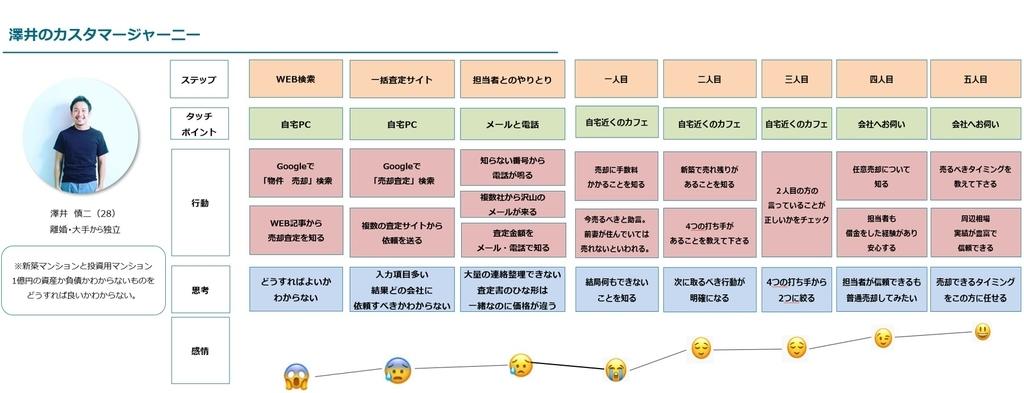 売却活動をする澤井のカスタマージャーニー