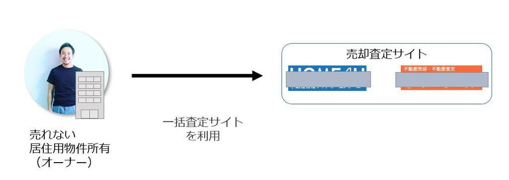 売却査定サイトを利用するオーナーの行動を示した図