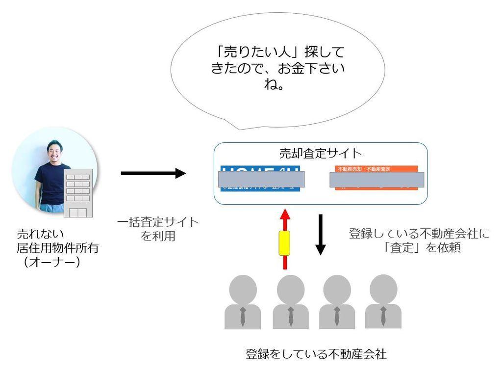 一括査定サイトのビジネスモデルを表した図