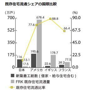 既存住宅流通の日本と欧米の対比