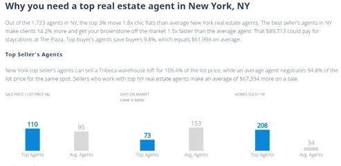 実績から市場よりも高く売れるエージェントが紹介できるとアピール