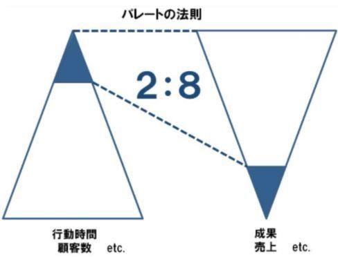 パレートの法則を表した図
