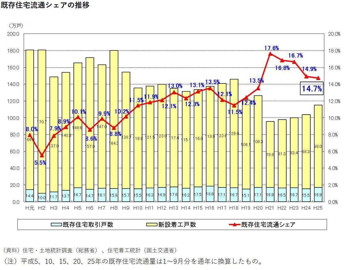 日本の中古住宅流通比率の推移(出展国土交通省)