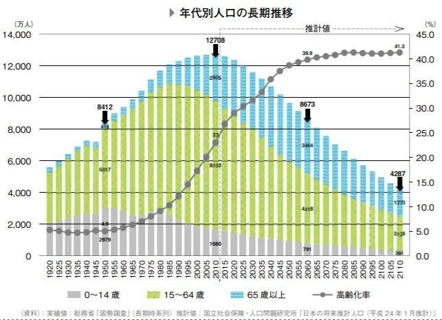 年代別人口の長期推移