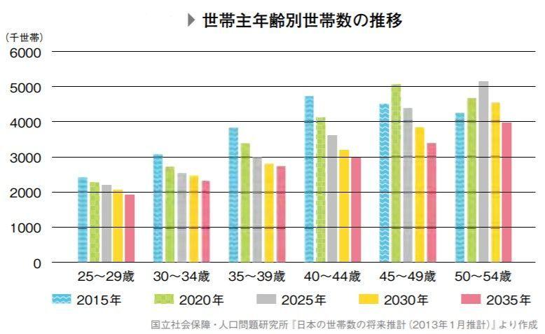 世帯主年齢別世帯数の推移